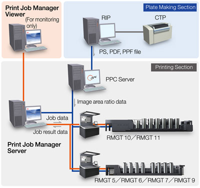 Easy maintenance and production management